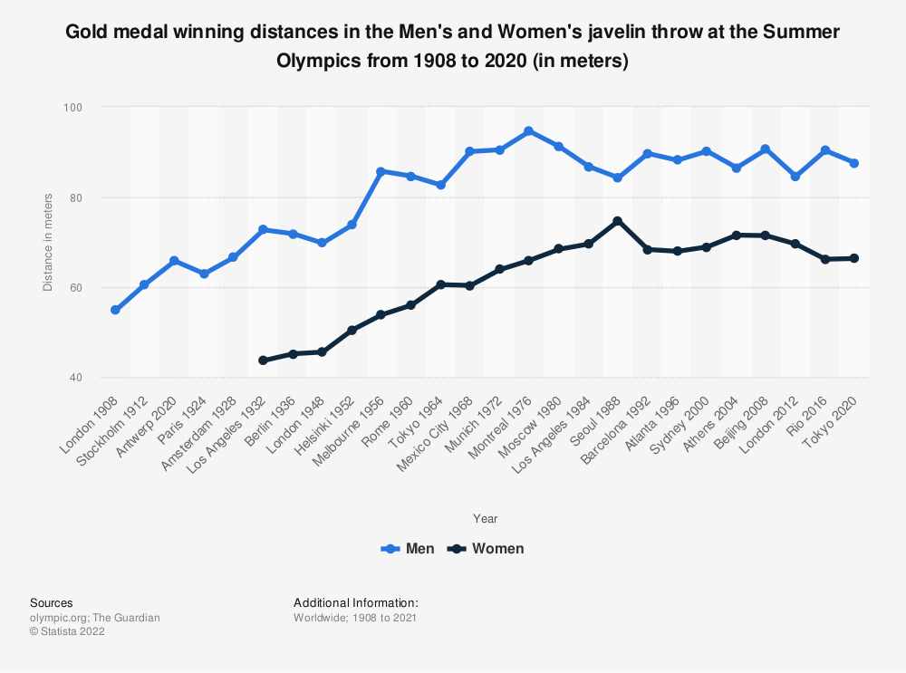 Statistic: Gold medal winning distances in the Men's and Women's javelin throw at the Summer Olympics from 1908 to 2016 (in meters) | Statista