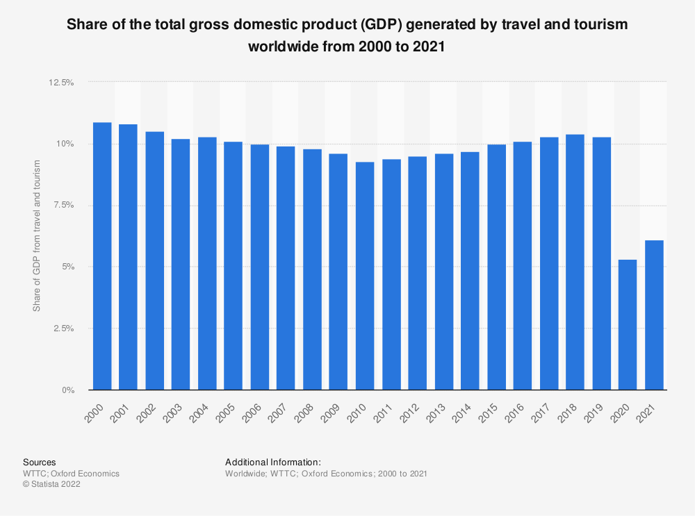 Statistic: Share of GDP generated by the travel and tourism industry worldwide from 2000 to 2019 | Statista