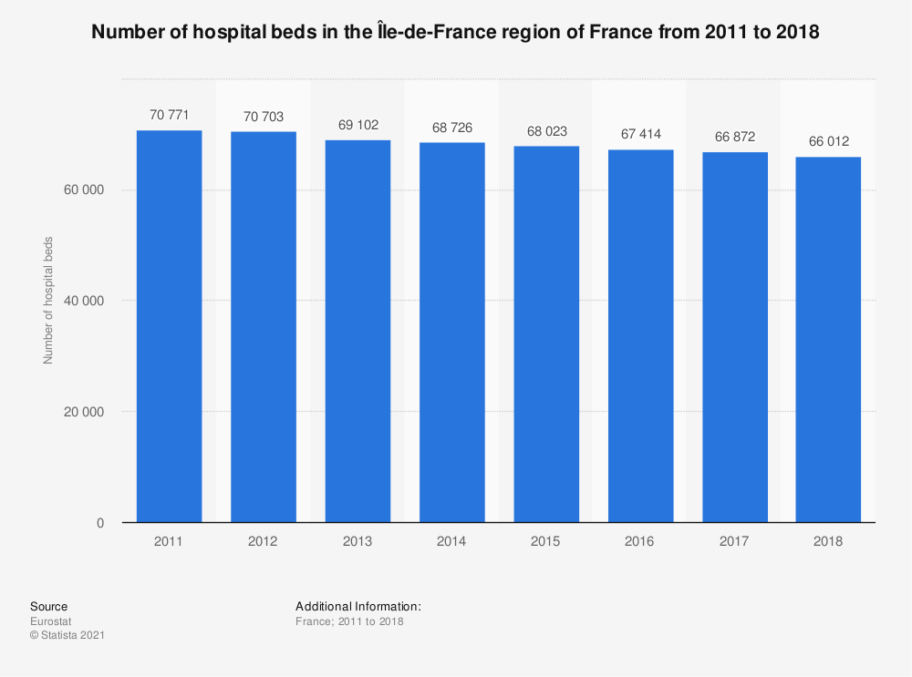 Statistic: Number of hospital beds in the Île-de-France region of France from 2011 to 2018 | Statista