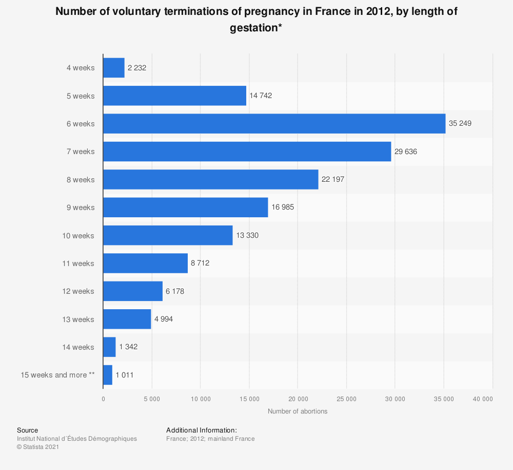 Statistic: Number of voluntary terminations of pregnancy in France in 2012, by length of gestation* | Statista