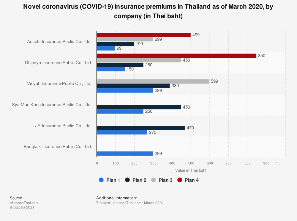 Statistic: Novel coronavirus (COVID-19) insurance premiums in Thailand as of March 2020, by company (in Thai baht)   Statista
