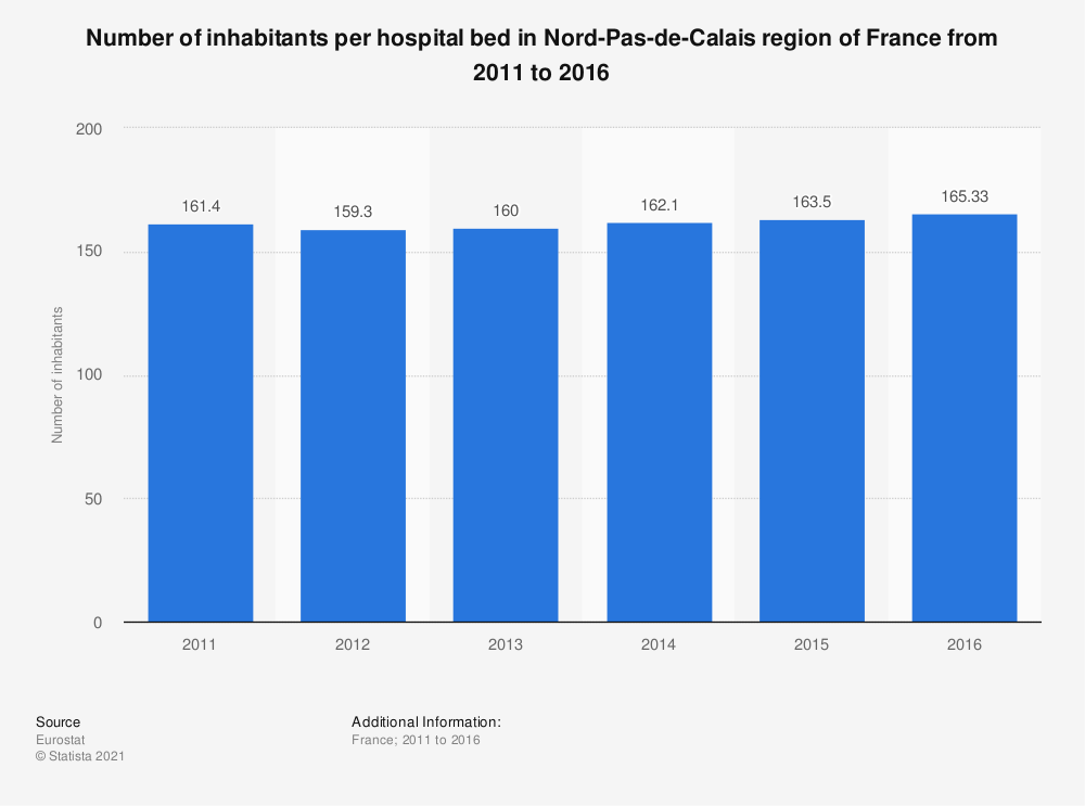Statistic: Number of inhabitants per hospital bed in Nord-Pas-de-Calais region of France from 2011 to 2016   Statista