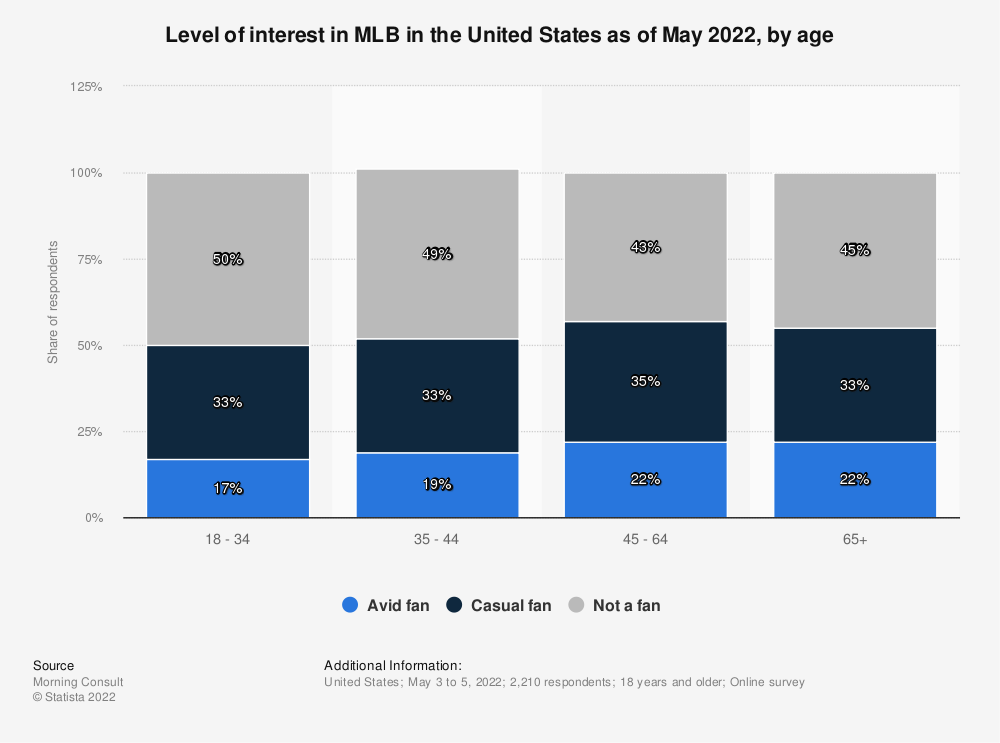Statistic: Level of interest in MLB in the United States as of August 2020, by age    Statista