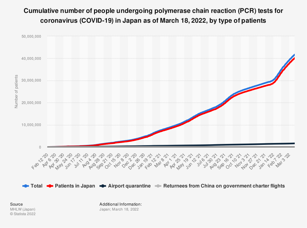 Statistic: Cumulative number of people underwent polymerase chain reaction (PCR) tests for coronavirus (COVID-19) in Japan as of June 26, 2020, by type of patients | Statista