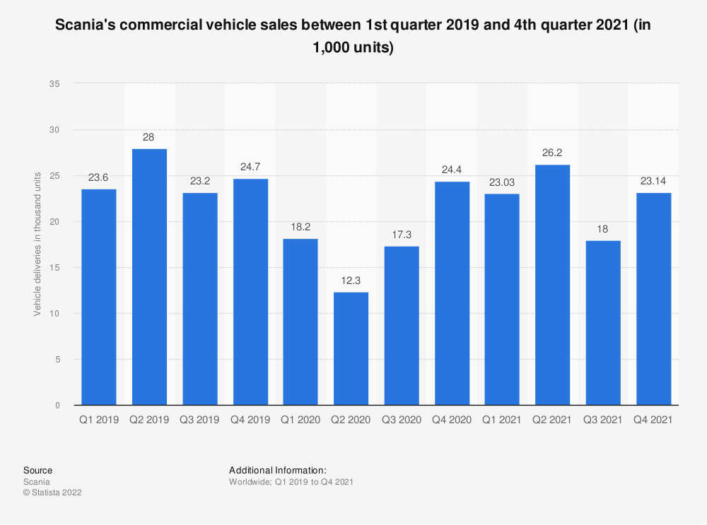 Statistic: Scania's commercial vehicle sales between 1st quarter 2019 and 2nd quarter 2020 (in 1,000 units) | Statista
