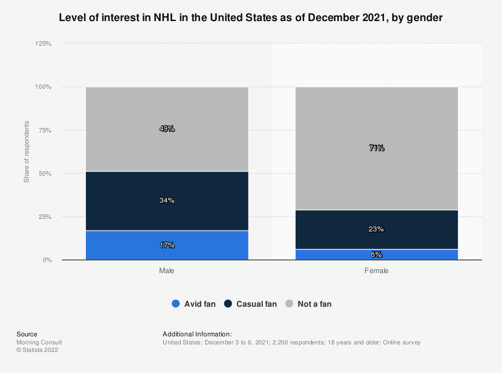 Statistic: Level of interest in NHL in the United States as of November 2020, by gender  | Statista
