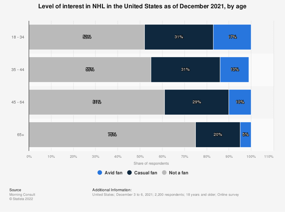 Statistic: Level of interest in NHL in the United States as of August 2020, by age | Statista