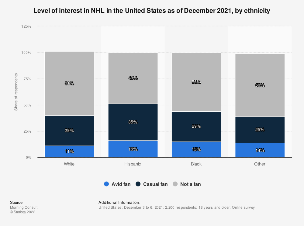 Statistic: Level of interest in NHL in the United States as of November 2020, by ethnicity | Statista