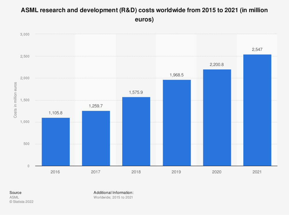 Statistic: ASML research and development (R&D) costs worldwide from 2015 to 2020 (in million euros) | Statista
