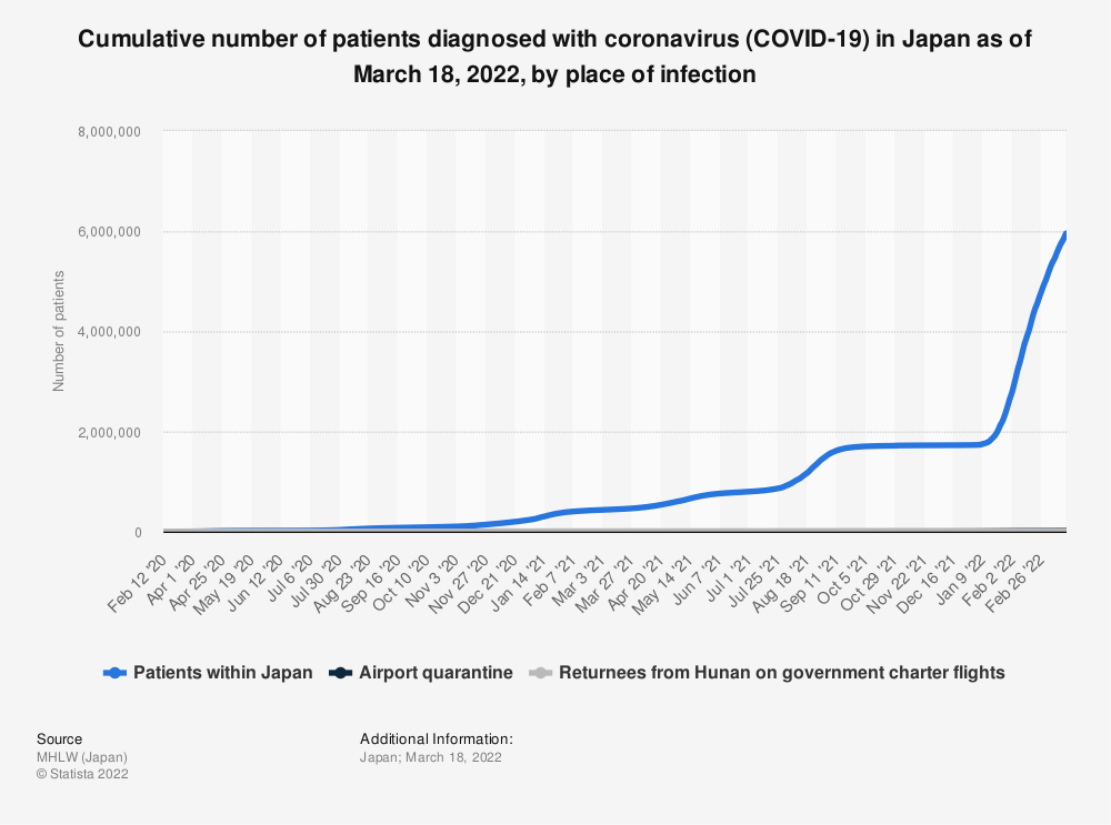 Statistic: Cumulative number of patients diagnosed with coronavirus (COVID-19) in Japan as of June 2, 2020, by place of infection   Statista