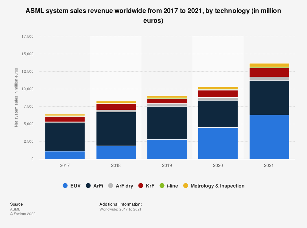 Statistic: ASML system sales revenue worldwide from 2017 to 2020, by technology (in million euros) | Statista