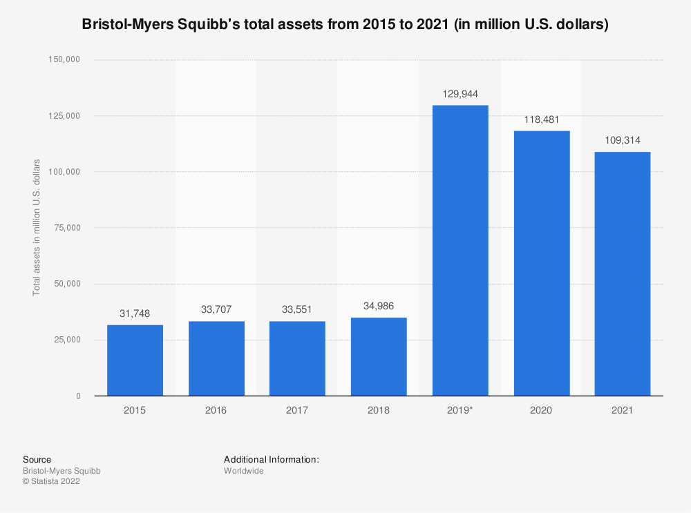 Statistic: Bristol-Myers Squibb's total assets from 2015 to 2020 (in million U.S. dollars) | Statista