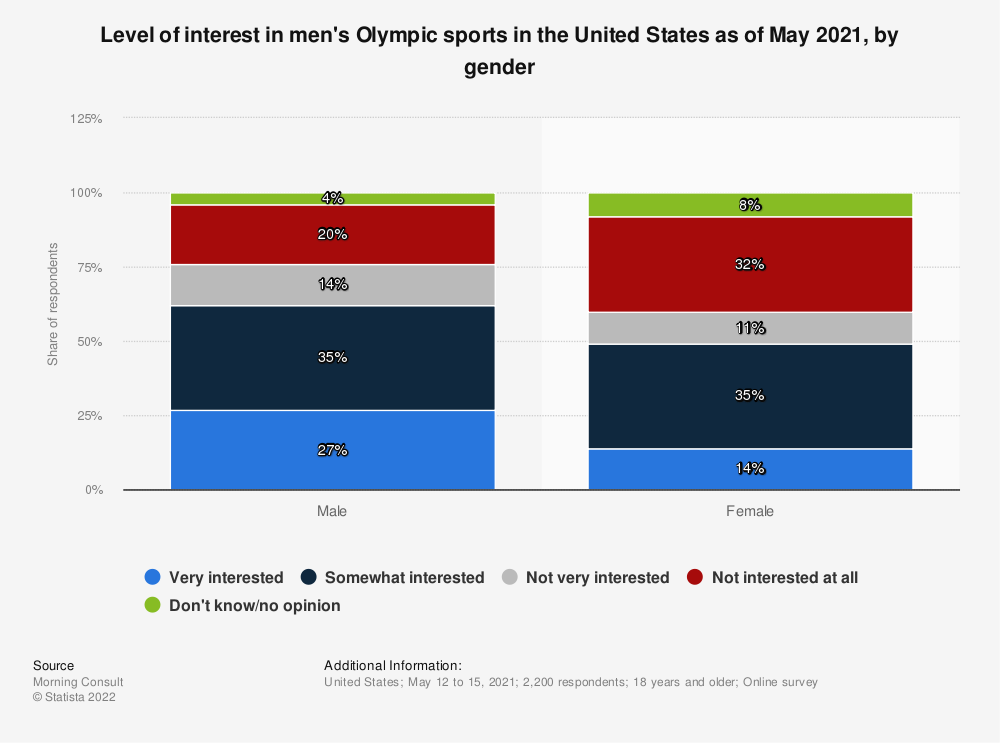 Statistic: Level of interest in the Olympic Games in the United States as of January 2020, by gender  | Statista