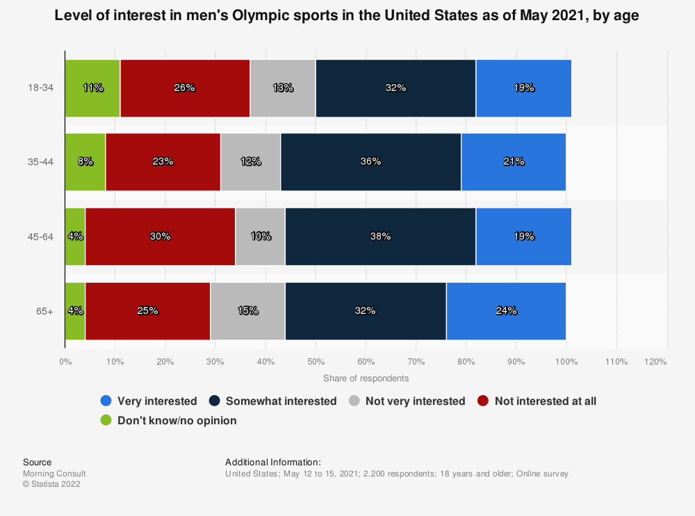 Statistic: Level of interest in the Olympic Games in the United States as of January 2020, by age  | Statista