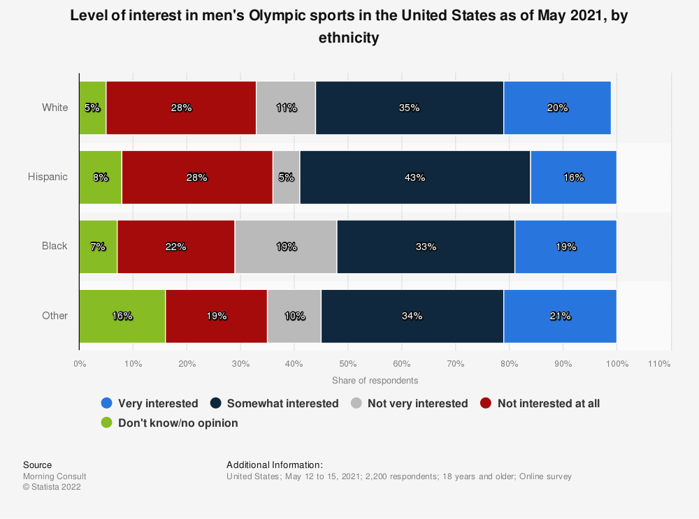 Statistic: Level of interest in the Olympic Games in the United States as of January 2020, by ethnicity | Statista