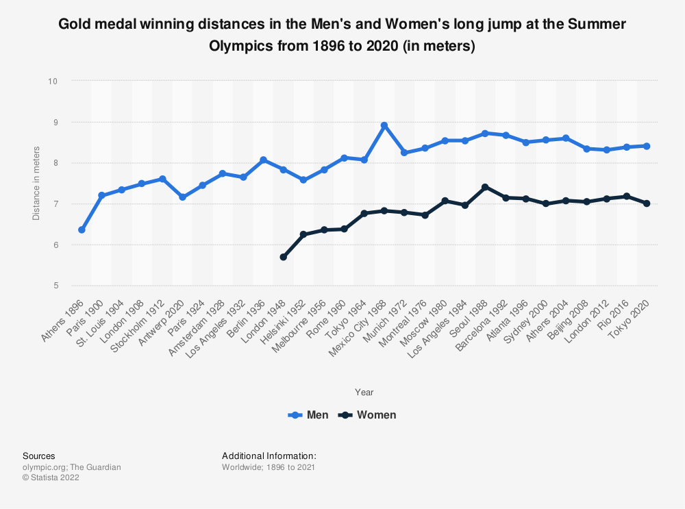 Statistic: Gold medal winning distances in the Men's and Women's long jump at the Summer Olympics from 1896 to 2016 (in meters) | Statista