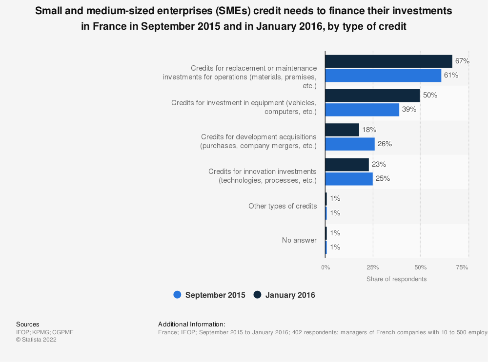 Statistic: Small and medium-sized enterprises (SMEs) credit needs to finance their investments in France in September 2015 and in January 2016, by type of credit | Statista