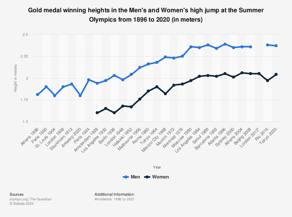 Statistic: Gold medal winning heights in the Men's and Women's high jump at the Summer Olympics from 1896 to 2016 (in meters) | Statista