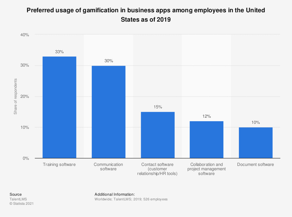 Statistic: Preferred usage of gamification in business apps among employees in the United States as of 2019 | Statista