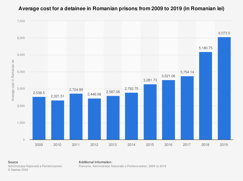 Statistic: Average cost for a detainee in Romanian prisons from 2009 to 2019 (in Romanian lei) | Statista