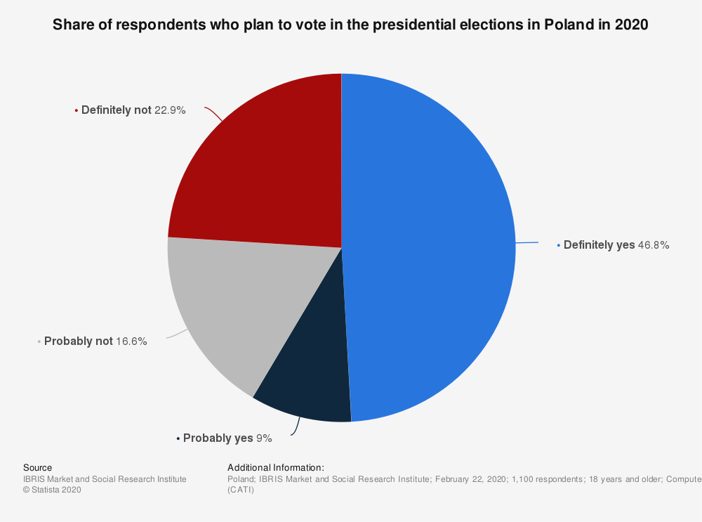 Statistic: Share of respondents who plan to vote in the presidential elections in Poland in 2020 | Statista