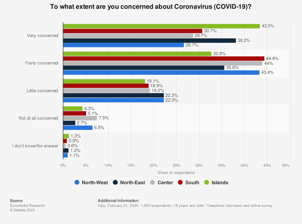 Statistic: To what extent are you concerned about Coronavirus (COVID-19)? | Statista