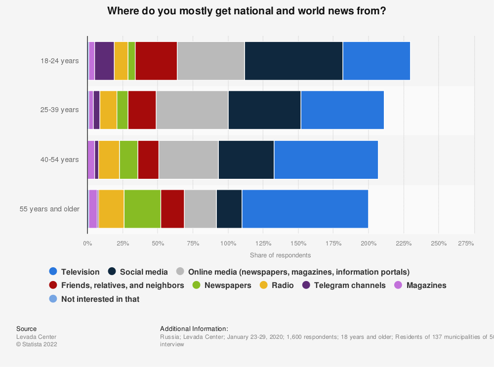 Statistic: Where do you mostly get national and world news from?   Statista