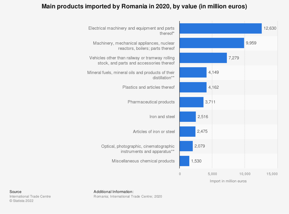 Statistic: Main products imported by Romania in 2020, by value (in million euros) | Statista