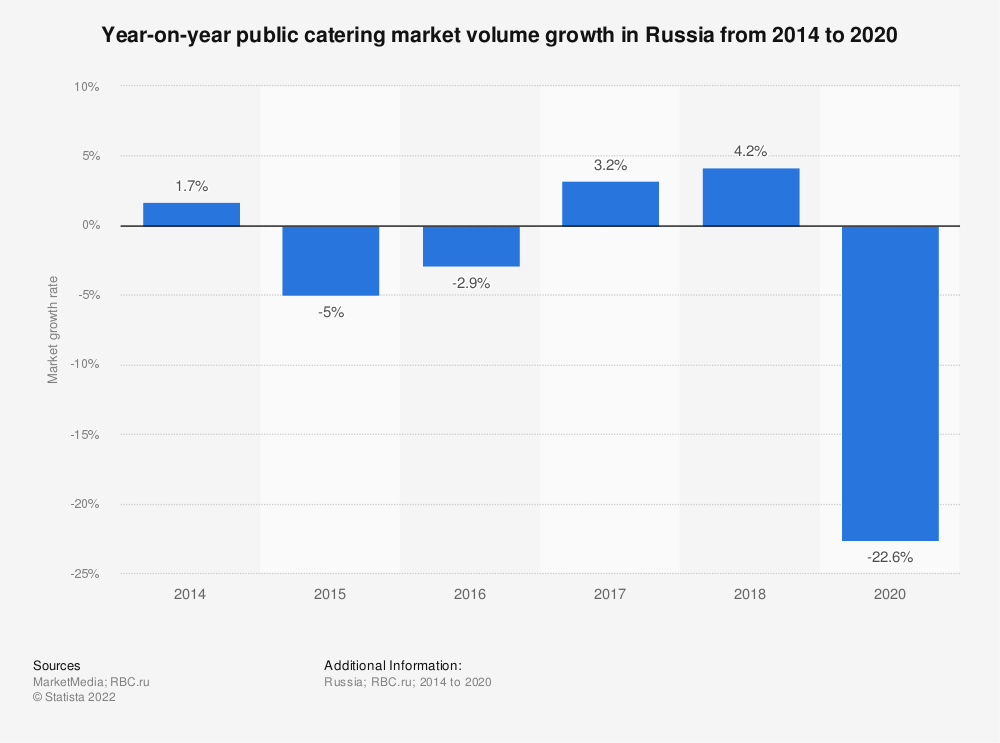 Statistic: Year-on-year public catering market volume growth in Russia from 2014 to 2018* | Statista