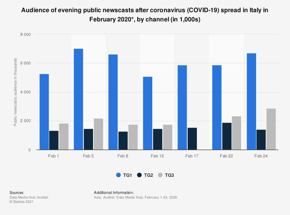 Statistic: Audience of evening public newscasts after coronavirus (COVID-19) spread in Italy in February 2020*, by channel (in 1,000s) | Statista