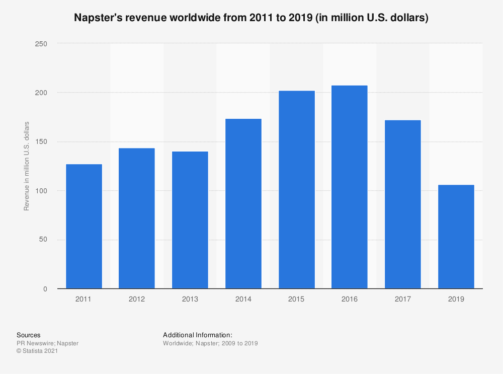 Statistic: Napster's revenue worldwide from 2011 to 2019 (in million U.S. dollars)   Statista