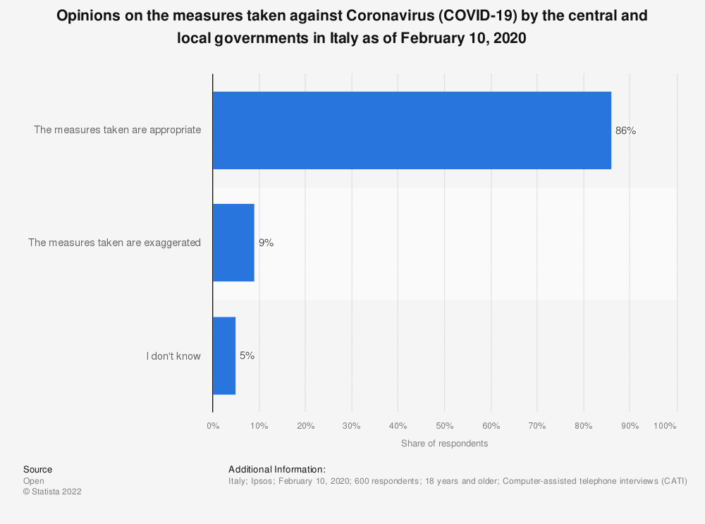 Statistic: Opinions on the measures taken against Coronavirus (COVID-19) by the central and local governments in Italy as of February 10, 2020 | Statista