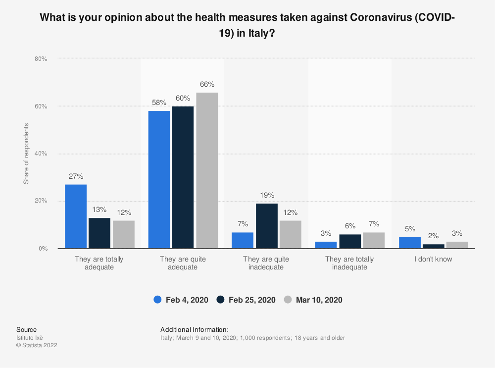Statistic: What is your opinion about the health measures taken against Coronavirus (COVID-19) in Italy? | Statista