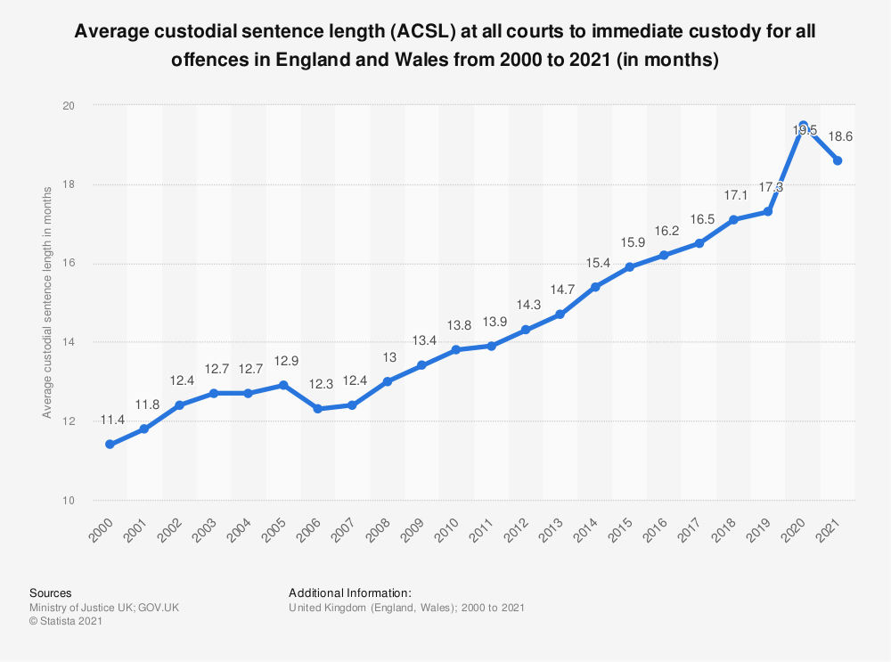Statistic: Average custodial sentence length (ACSL) at all courts to immediate custody for all offences in England and Wales from 2000 to 2019 (in months) | Statista