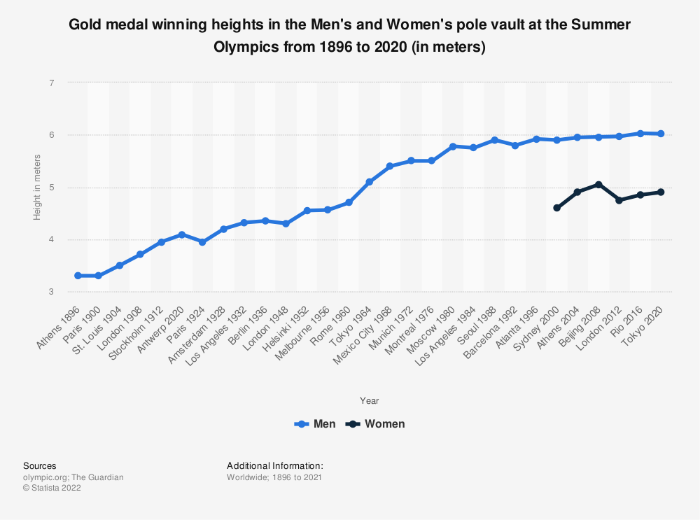 Statistic: Gold medal winning heights in the Men's and Women's pole vault at the Summer Olympics from 1896 to 2016 (in meters) | Statista