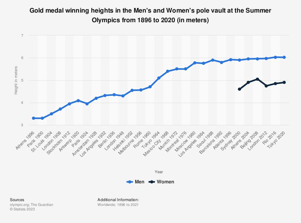 Summer Olympics Pole Vault Winning Jump 1896 2016 Statista