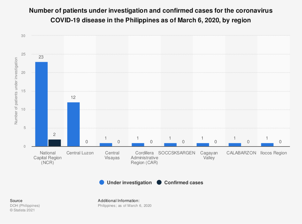 Statistic: Number of patients under investigation and confirmed cases for the coronavirus COVID-19 disease in the Philippines as of March 6, 2020, by region  | Statista