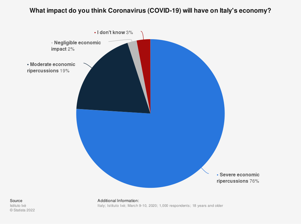 Statistic: What impact do you think Coronavirus (COVID-19) will have on Italy's economy? | Statista