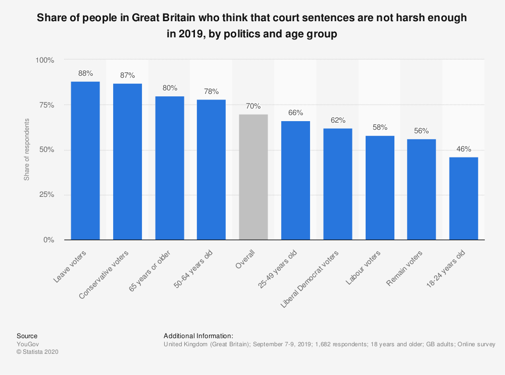 Statistic: Share of people in Great Britain who think that court sentences are not harsh enough in 2019, by politics and age group | Statista
