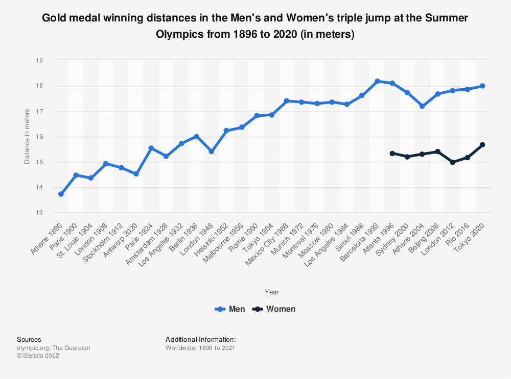Statistic: Gold medal winning distances in the Men's and Women's triple jump at the Summer Olympics from 1896 to 2016 (in meters) | Statista