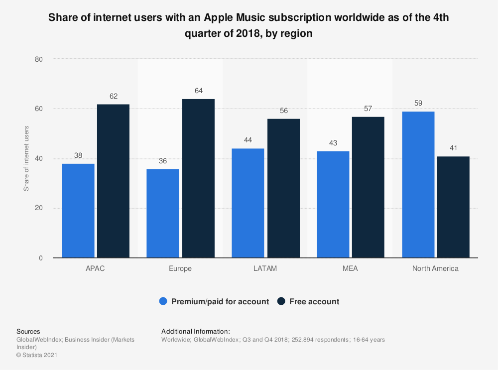Statistic: Share of internet users with an Apple Music subscription worldwide as of the 4th quarter of 2018, by region | Statista