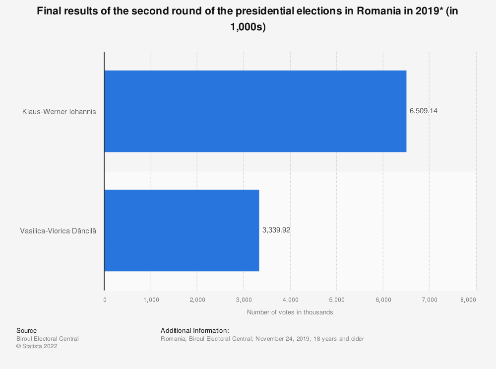 Statistic: Final results of the second round of the presidential elections in Romania in 2019* (in 1,000s) | Statista