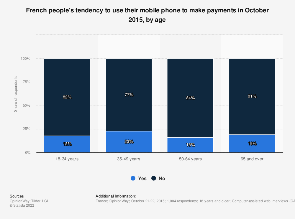 Statistic: French people's tendency to use their mobile phone to make payments in October 2015, by age | Statista