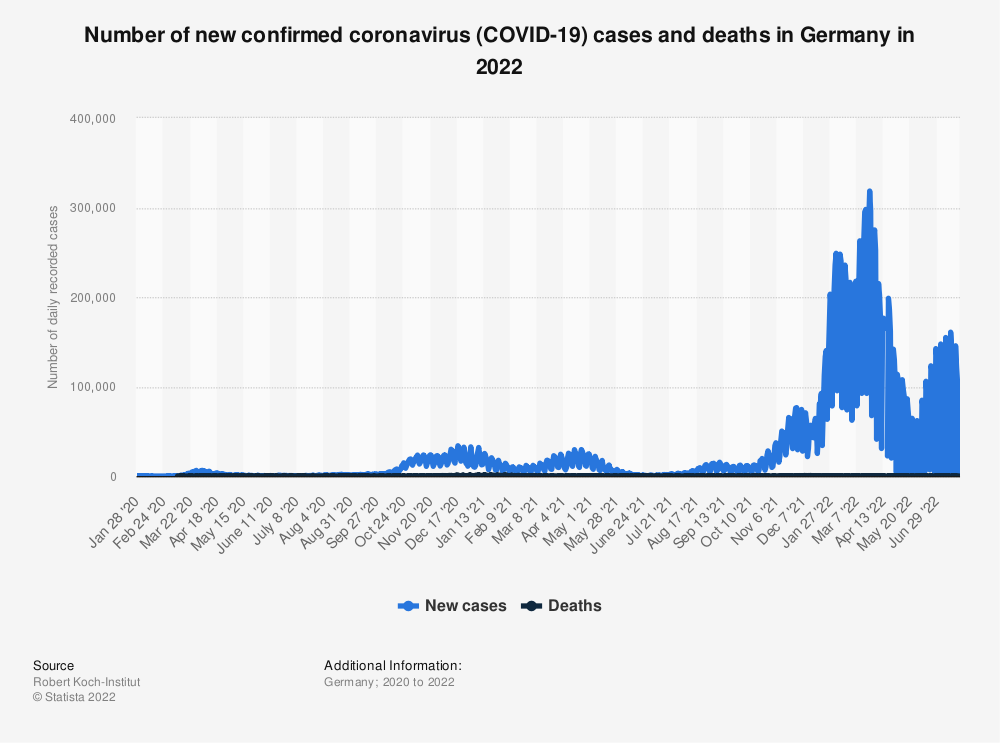 Statistic: Number of daily recorded coronavirus (COVID-19) cases in Germany since January 2020 | Statista