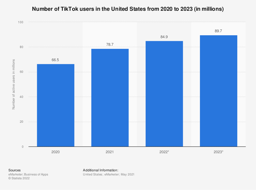 Statistic: Number of TikTok users in the United States from 2019 to 2024 (in millions) | Statista