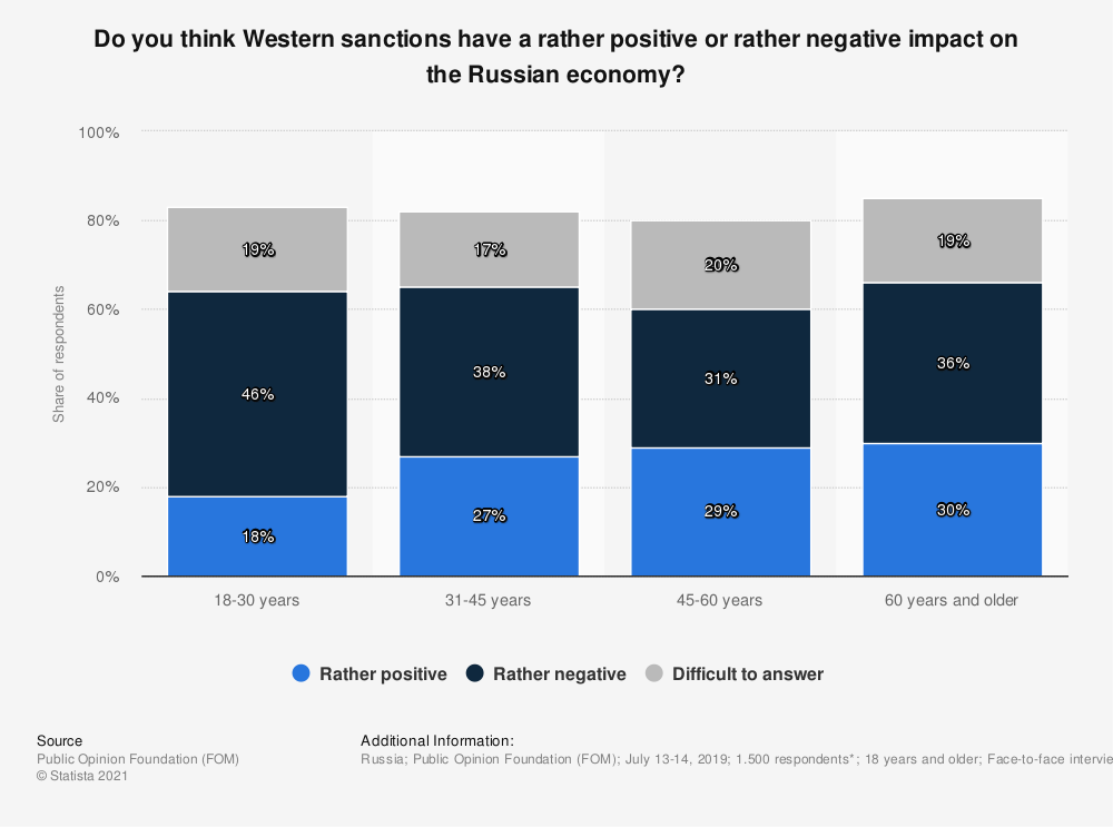 Statistic: Do you think Western sanctions have a rather positive or rather negative impact on the Russian economy? | Statista
