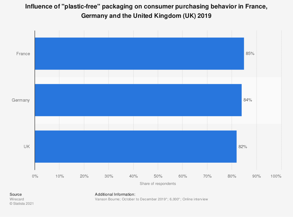 """Statistic: Influence of """"plastic-free"""" packaging on consumer purchasing behavior in France, Germany and the United Kingdom (UK) 2019 
