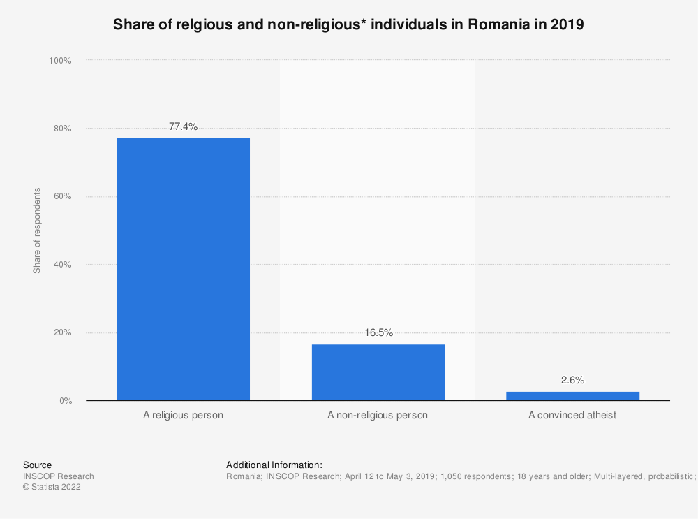 Statistic: Share of relgious and non-religious* individuals in Romania in 2019 | Statista