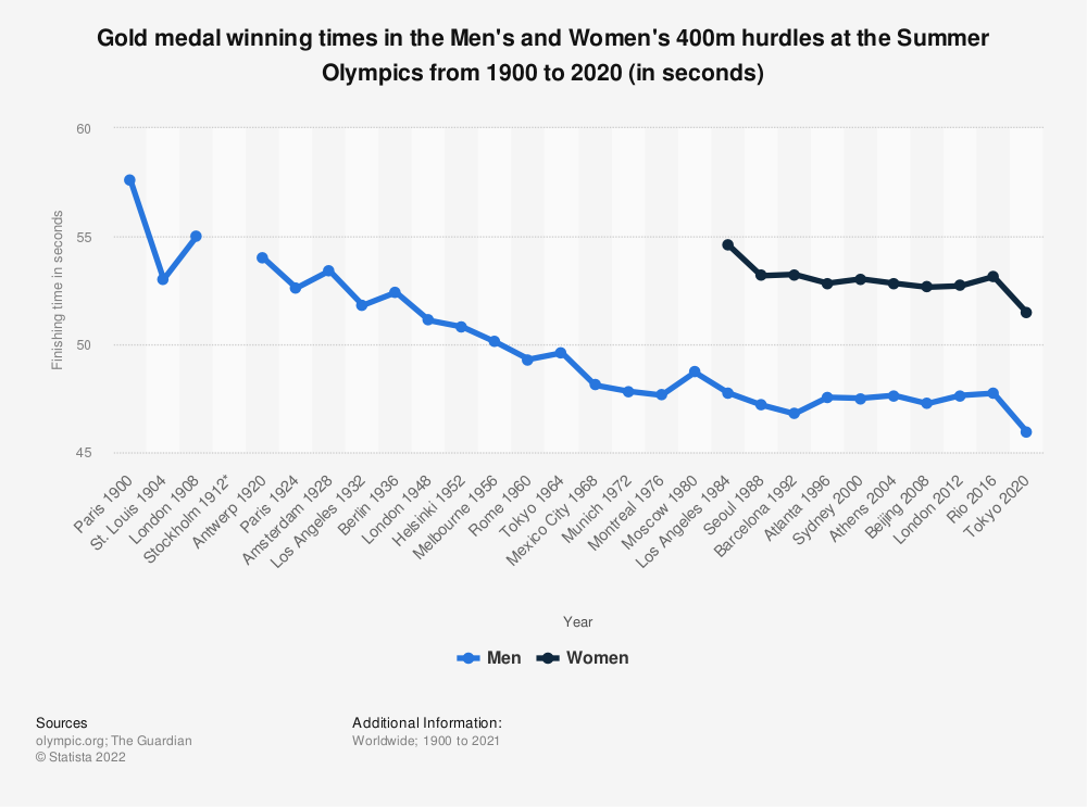 Statistic: Gold medal winning times in the Men's and Women's 400m hurdles at the Summer Olympics from 1900 to 2016 (in seconds) | Statista
