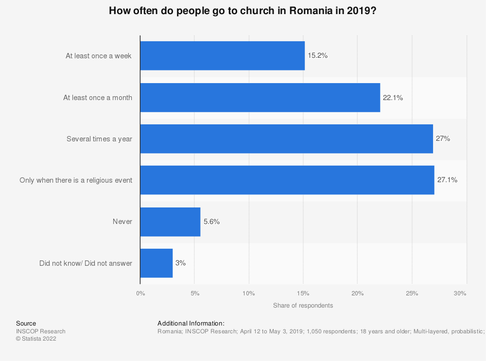 Statistic: How often do people go to church in Romania in 2019? | Statista